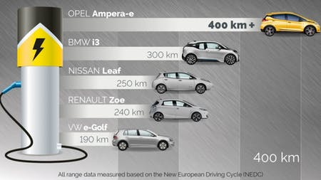 Vauxhall Demonstrates Its Ongoing Electro-Mobility Commitment By Trialling The Revolutionary New Ampera-E